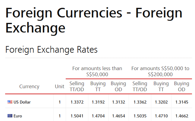 Dbs forex rates